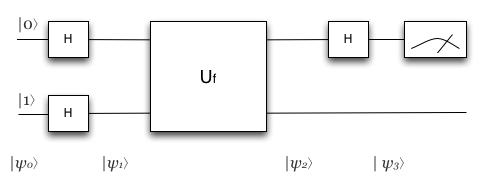 Deutsch algorithm